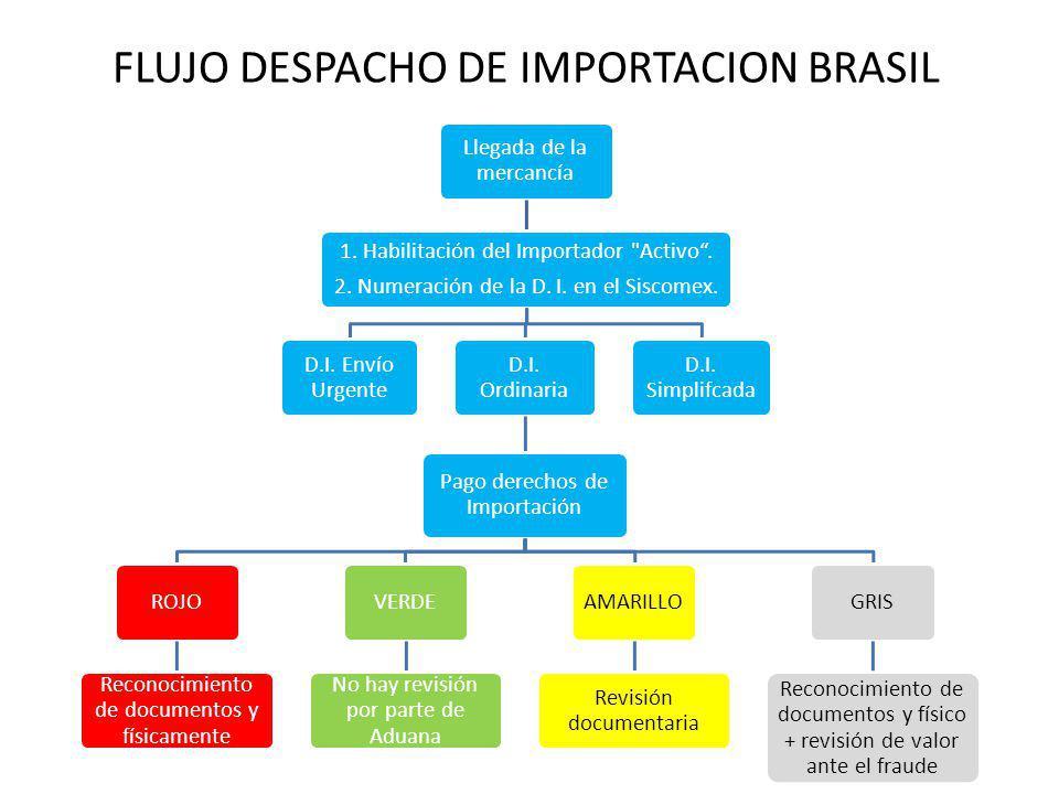 FLUJO DESPACHO DE IMPORTACION BRASIL