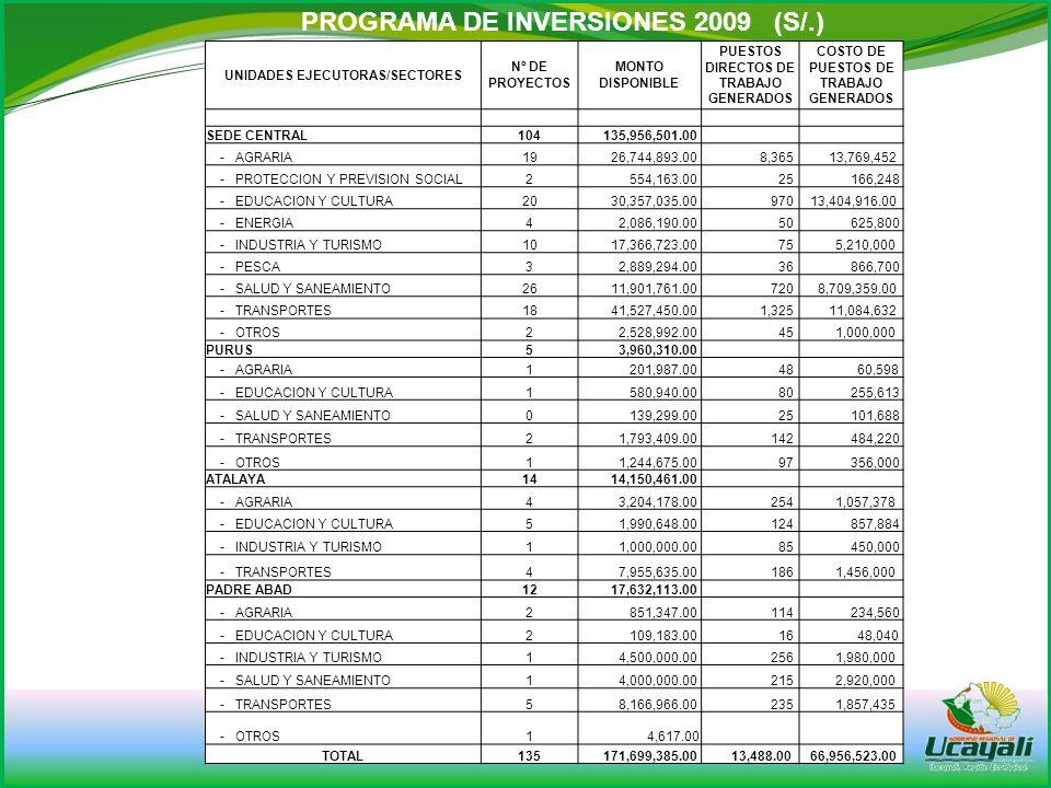 www.regionucayali.gob.pe PROGRAMA DE INVERSIONES 2009 (S/.)