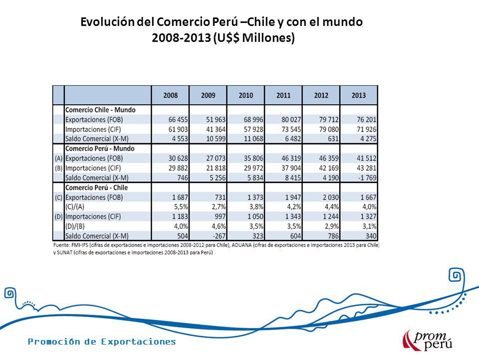 Evolución del Comercio Perú –Chile y con el mundo