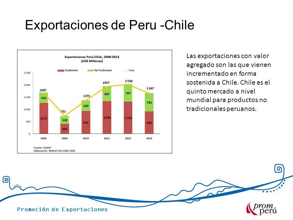 Exportaciones de Peru -Chile
