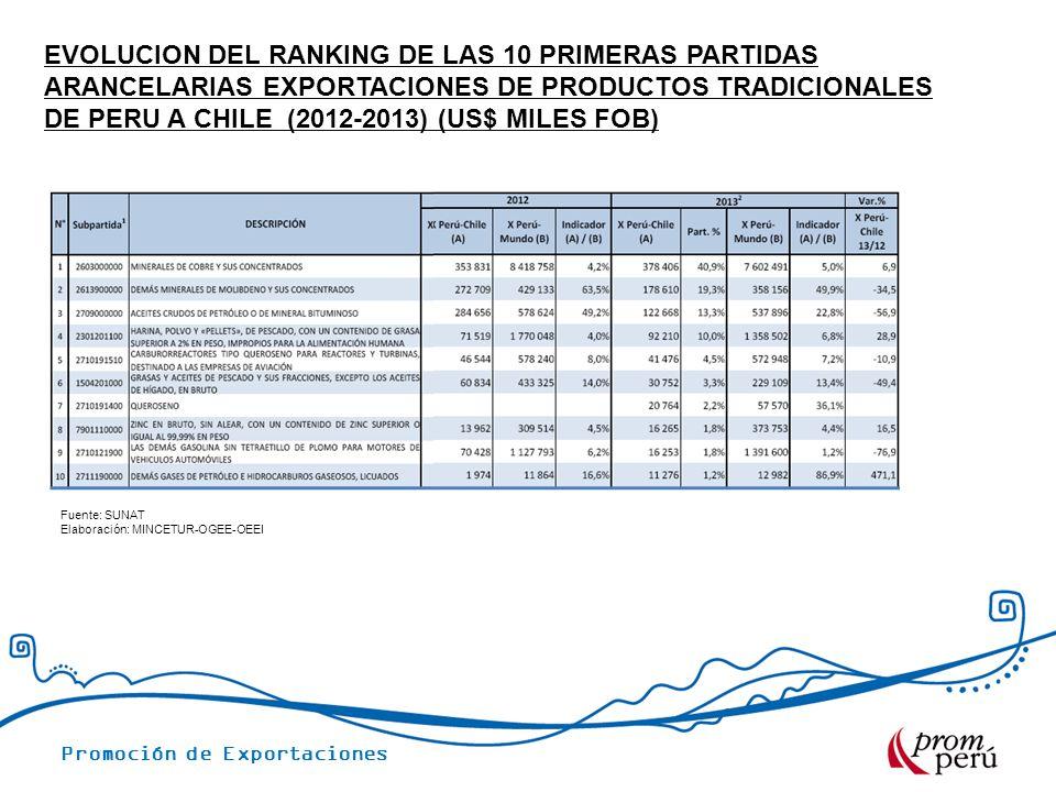 Evolucion del ranking de las 10 primeras partidas arancelarias exportaciones de productos tradicionales DE PERU A CHILE (2012-2013) (US$ Miles fob)