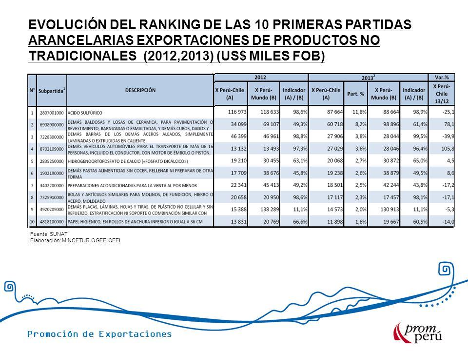 Evolución del ranking de las 10 primeras partidas arancelarias exportaciones de productos no tradicionales (2012,2013) (us$ miles fob)