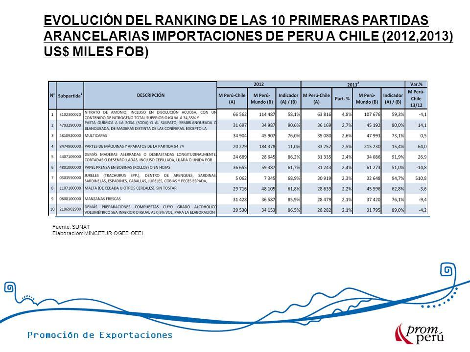 Evolución del ranking de las 10 primeras partidas arancelarias importaciones de PERU A CHILE (2012,2013) us$ miles fob)