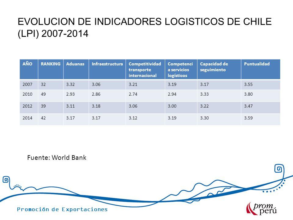 EVOLUCION DE INDICADORES LOGISTICOS DE CHILE (LPI) 2007-2014