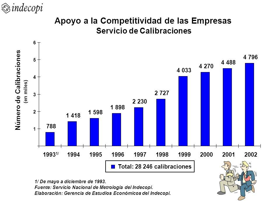 Apoyo a la Competitividad de las Empresas