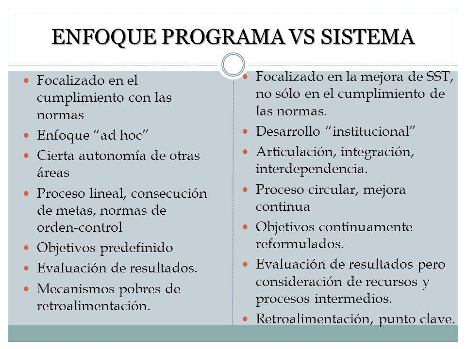 ENFOQUE PROGRAMA VS SISTEMA
