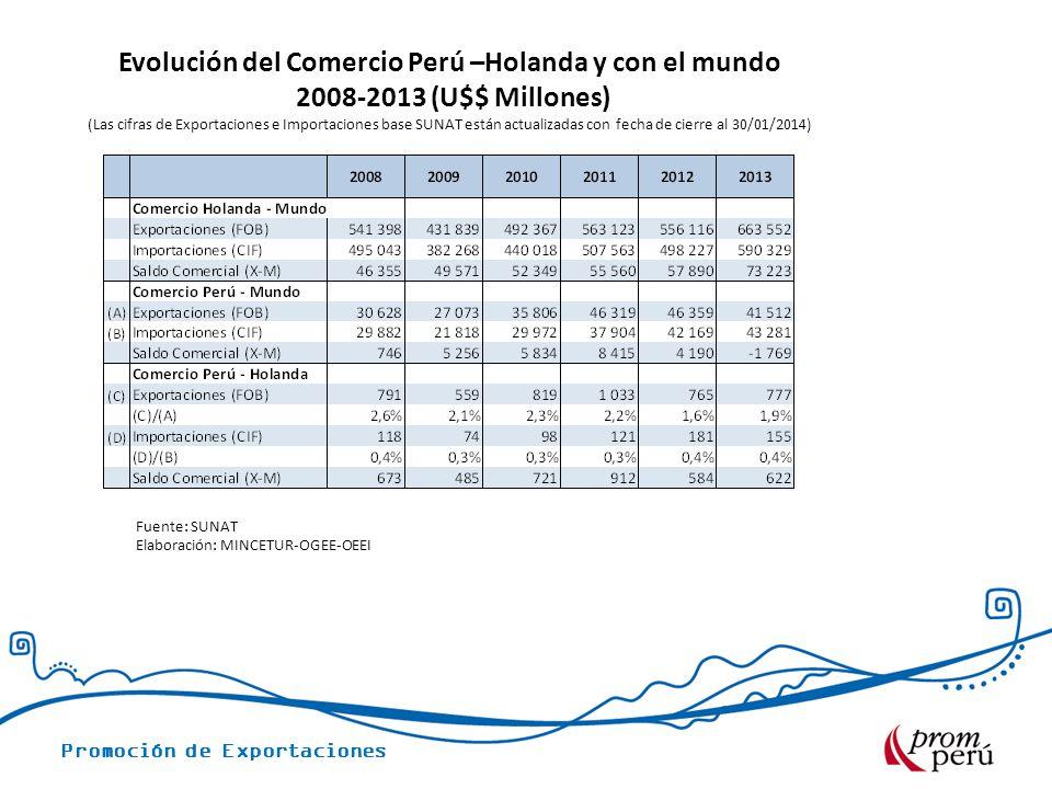 Evolución del Comercio Perú –Holanda y con el mundo