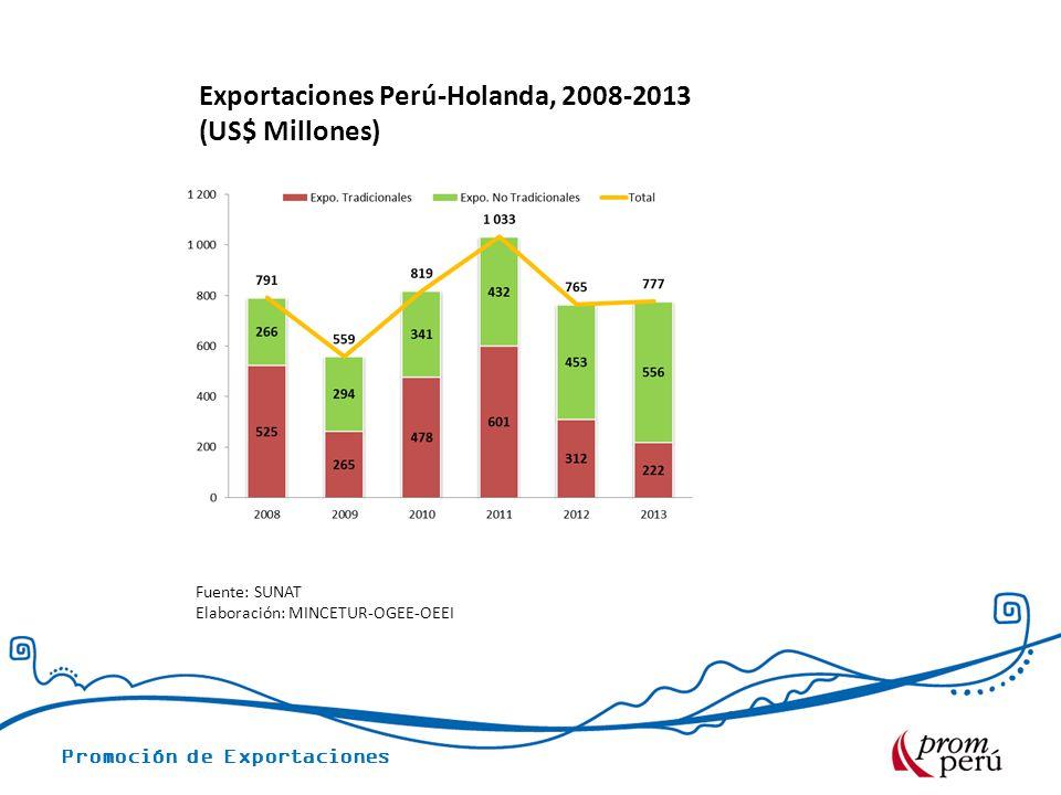 Exportaciones Perú-Holanda, 2008-2013 (US$ Millones)