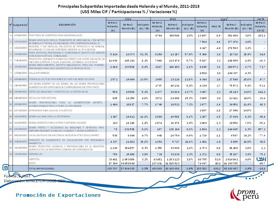 Principales Subpartidas Importadas desde Holanda y el Mundo, 2011-2013