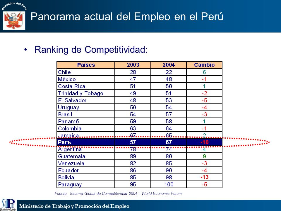 Panorama actual del Empleo en el Perú