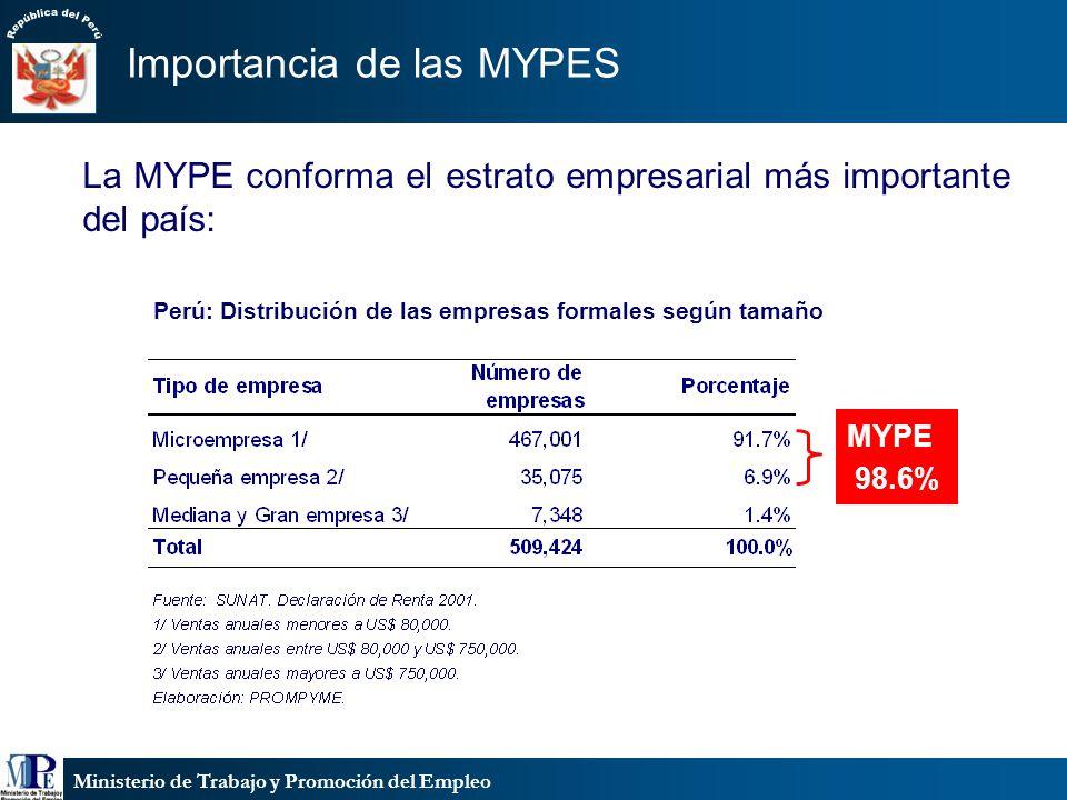 Perú: Distribución de las empresas formales según tamaño