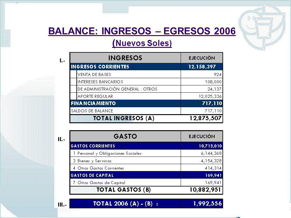 BALANCE: INGRESOS – EGRESOS 2006 (Nuevos Soles)