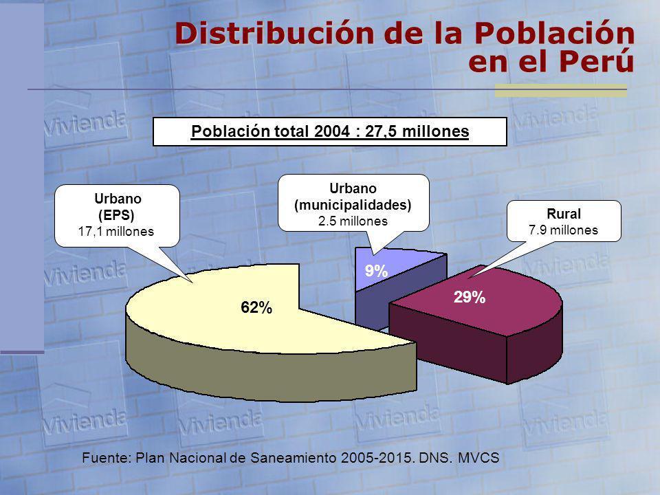 Población total 2004 : 27,5 millones