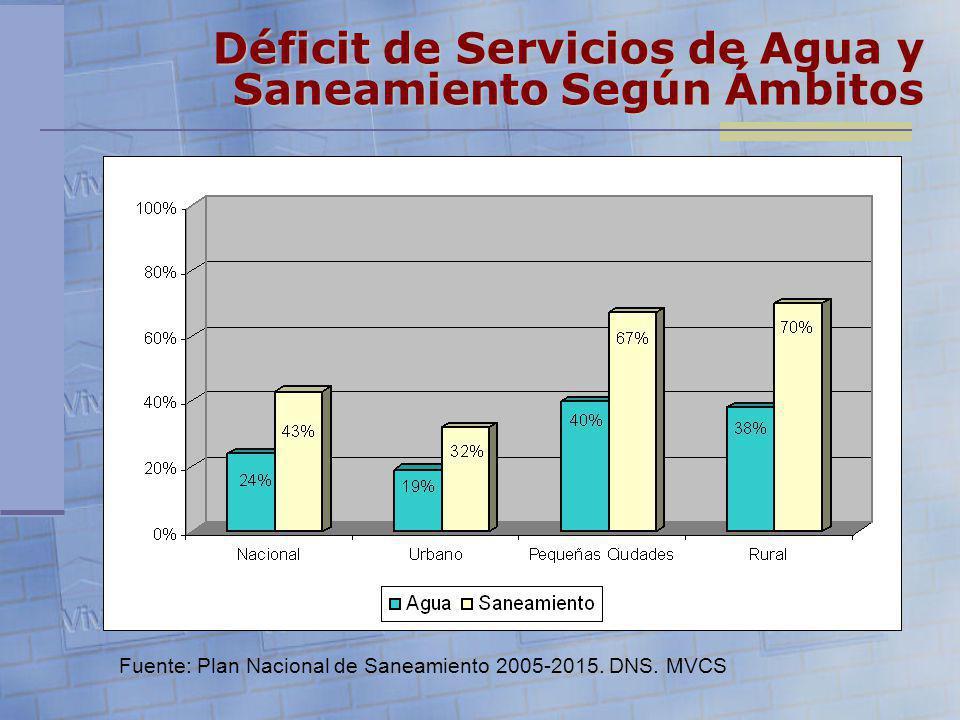 Déficit de Servicios de Agua y Saneamiento Según Ámbitos