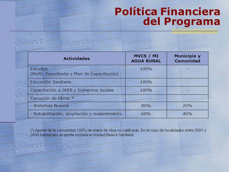 Política Financiera del Programa