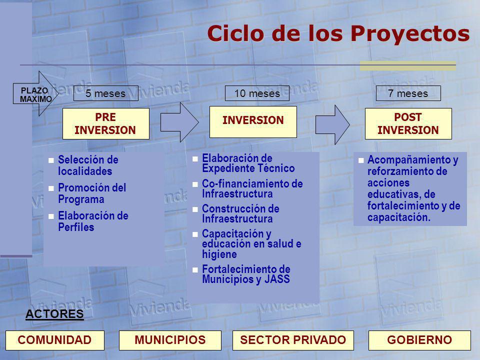 Ciclo de los Proyectos Selección de localidades Promoción del Programa