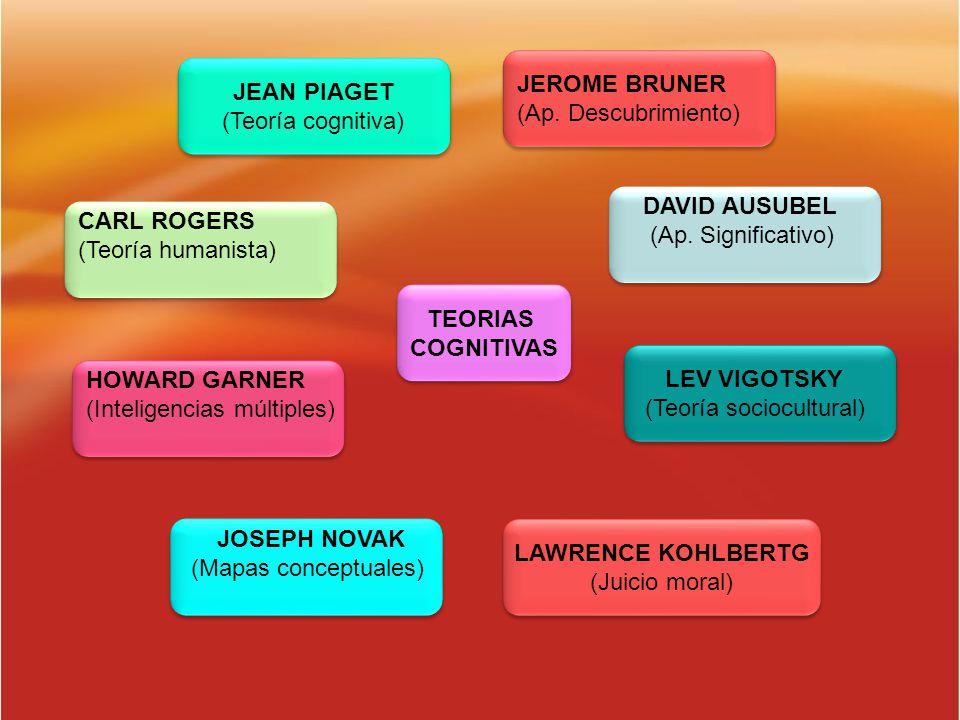 JEROME BRUNER (Ap. Descubrimiento) JEAN PIAGET. (Teoría cognitiva) DAVID AUSUBEL. (Ap. Significativo)