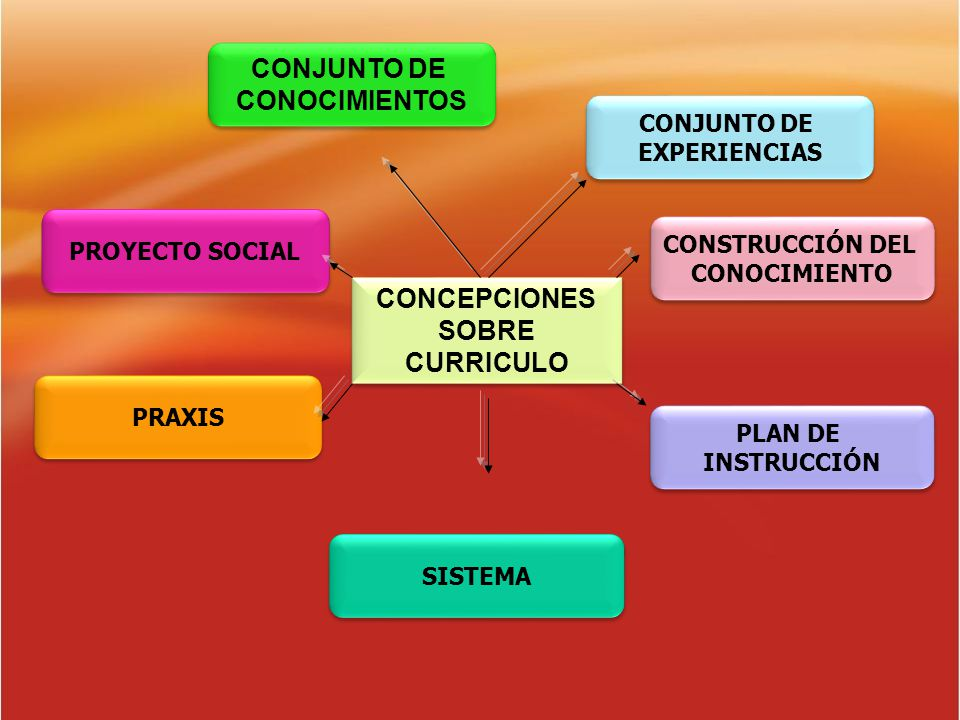CONOCIMIENTOS CONCEPCIONES SOBRE CURRICULO
