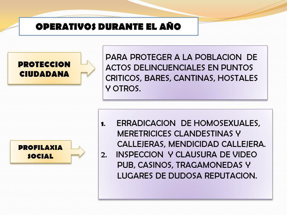 OPERATIVOS DURANTE EL AÑO
