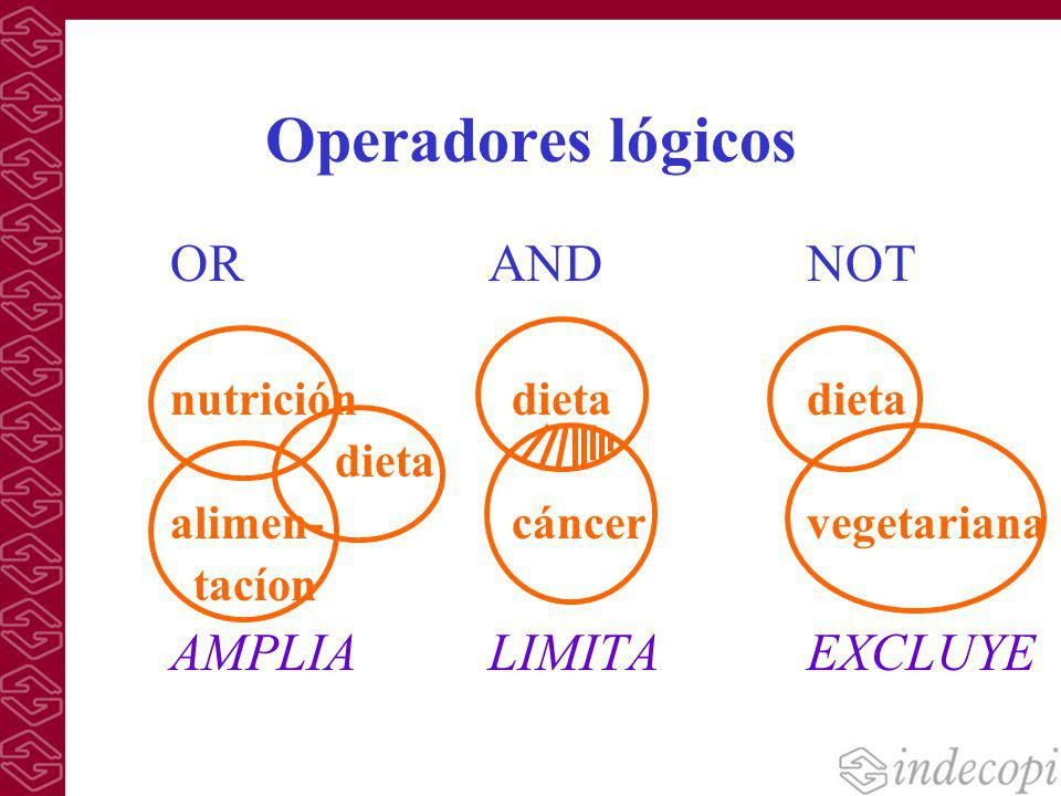 Operadores lógicos OR AND NOT AMPLIA LIMITA EXCLUYE