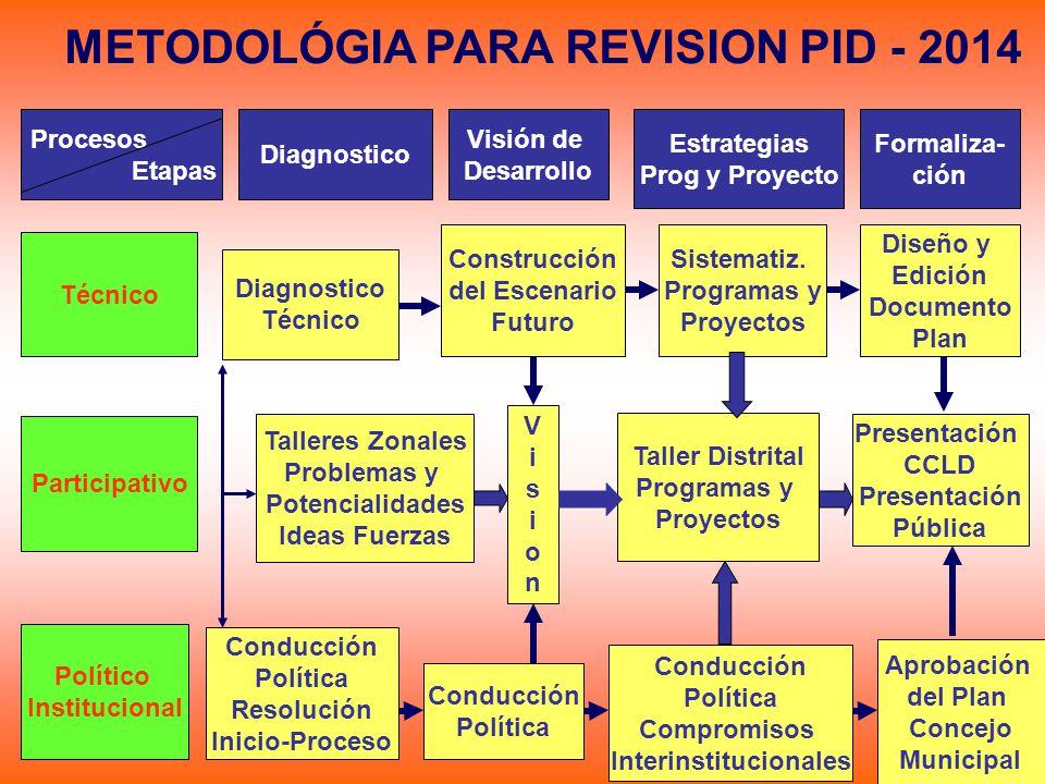 METODOLÓGIA PARA REVISION PID - 2014 Interinstitucionales