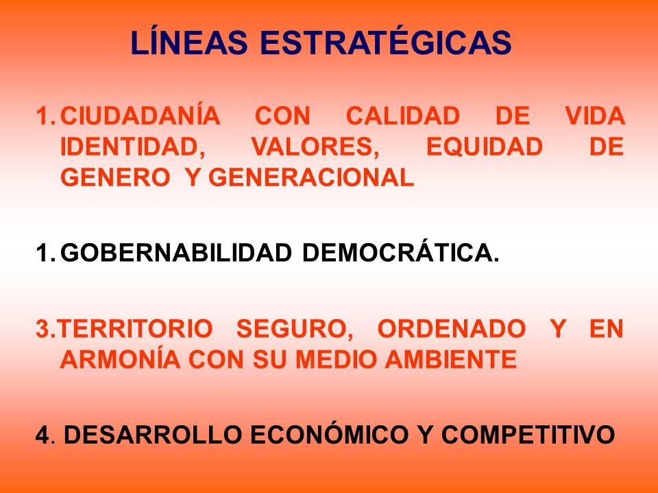 LÍNEAS ESTRATÉGICAS CIUDADANÍA CON CALIDAD DE VIDA IDENTIDAD, VALORES, EQUIDAD DE GENERO Y GENERACIONAL.