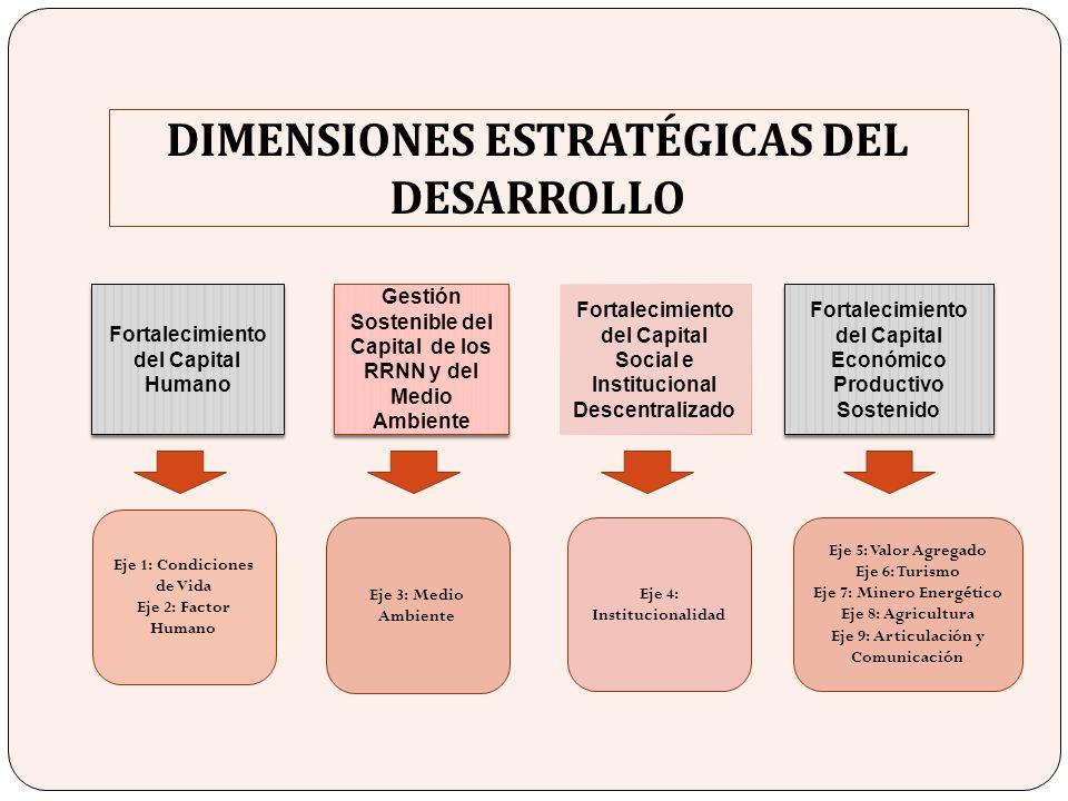 DIMENSIONES ESTRATÉGICAS DEL DESARROLLO