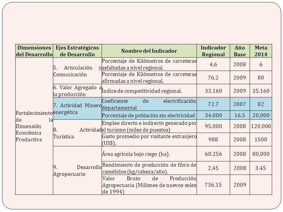 Dimensiones del Desarrollo Ejes Estratégicos de Desarrollo