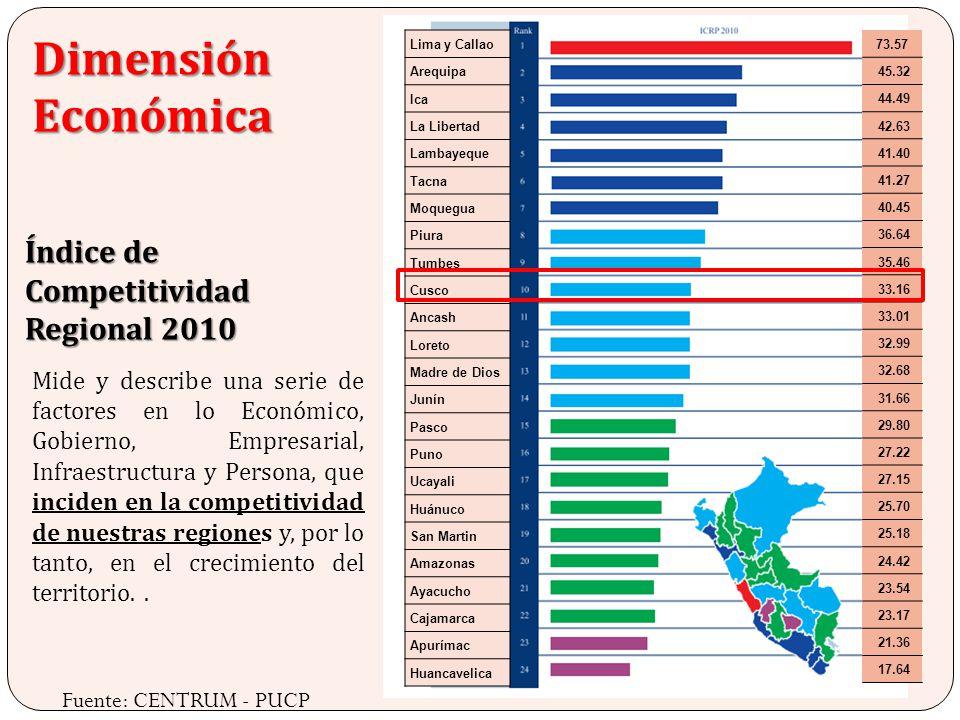 Dimensión Económica Índice de Competitividad Regional 2010