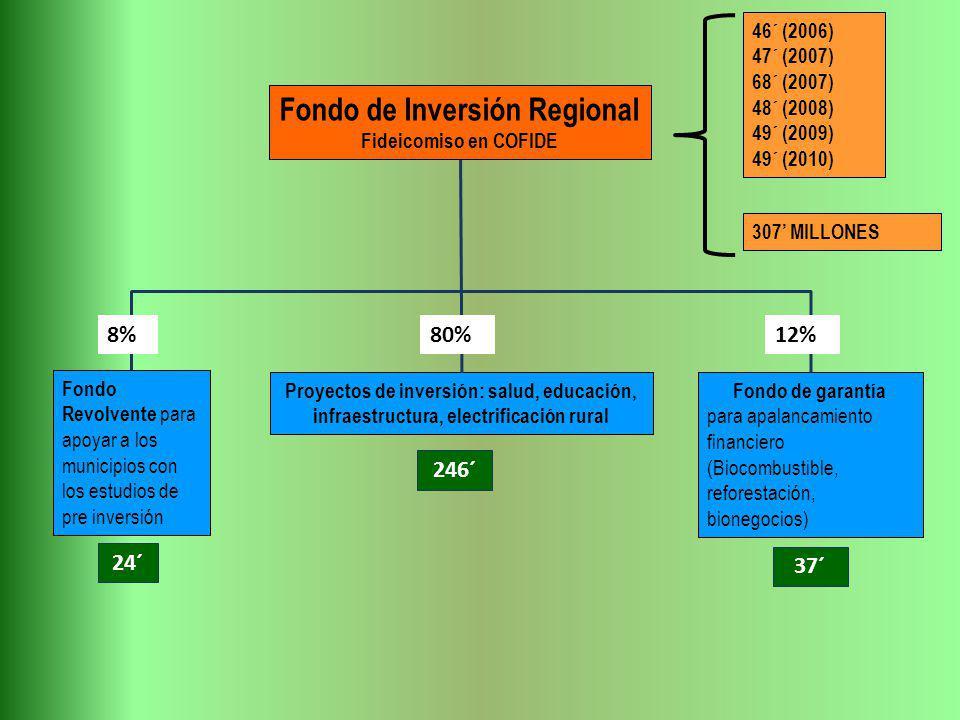 Fondo de Inversión Regional