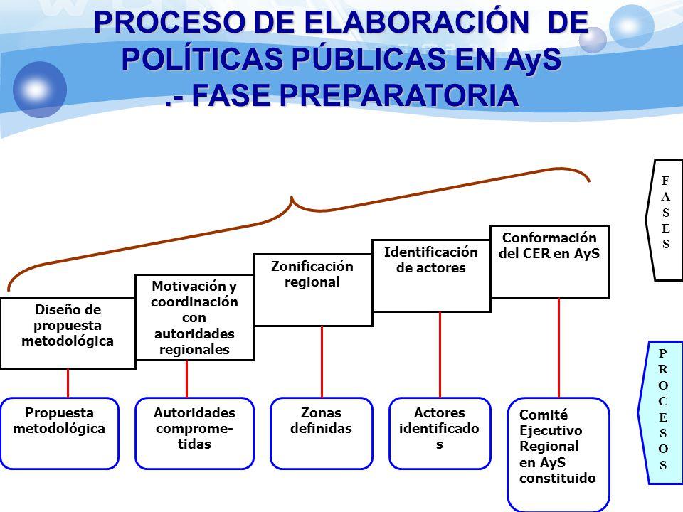 PROCESO DE ELABORACIÓN DE POLÍTICAS PÚBLICAS EN AyS