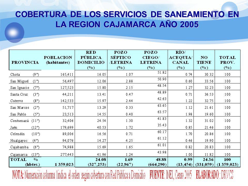 COBERTURA DE LOS SERVICIOS DE SANEAMIENTO EN LA REGION CAJAMARCA AÑO 2005