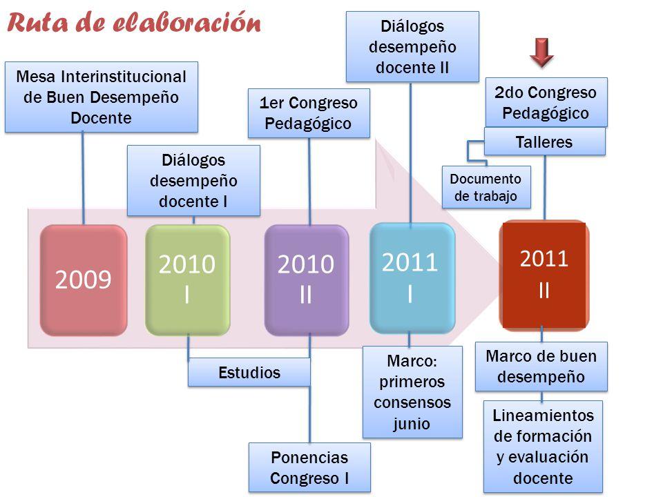 Ruta de elaboración 2011 I 2009 2010 I 2010 II 2011 II