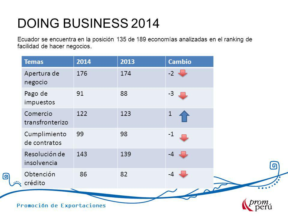 DOING BUSINESS 2014 Temas 2014 2013 Cambio Apertura de negocio 176 174