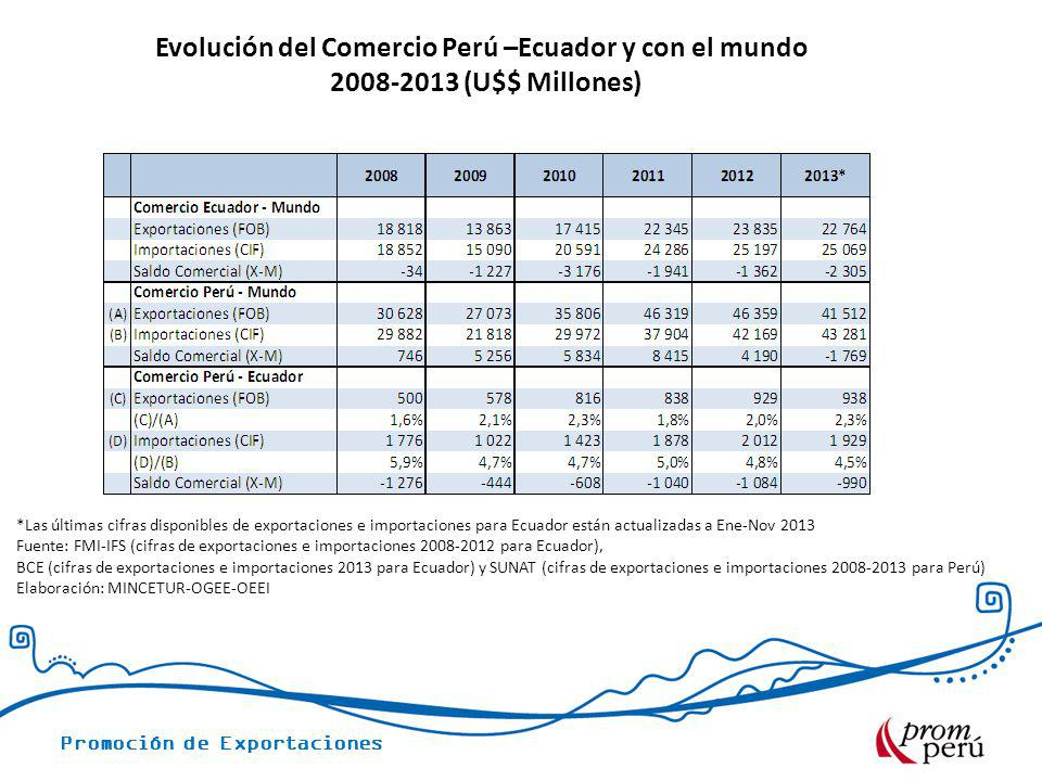 Evolución del Comercio Perú –Ecuador y con el mundo