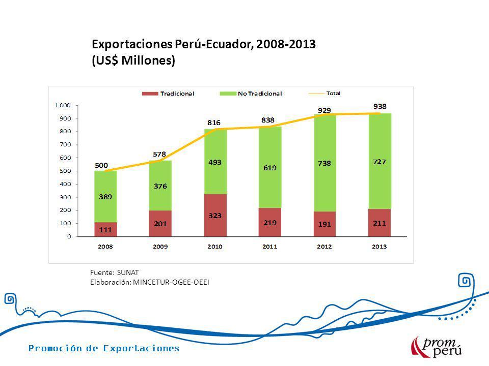 Exportaciones Perú-Ecuador, 2008-2013 (US$ Millones)