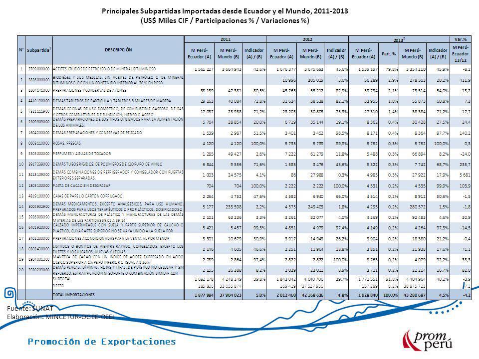 Principales Subpartidas Importadas desde Ecuador y el Mundo, 2011-2013