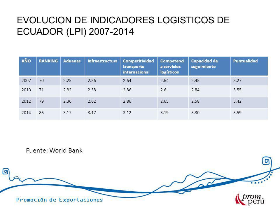EVOLUCION DE INDICADORES LOGISTICOS DE ECUADOR (LPI) 2007-2014