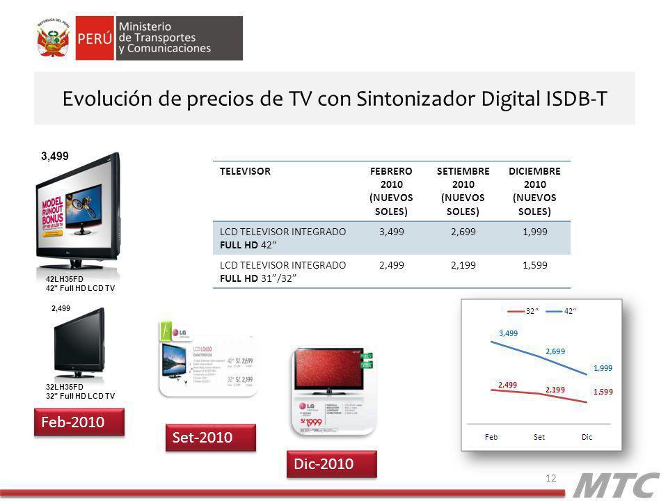 Evolución de precios de TV con Sintonizador Digital ISDB-T