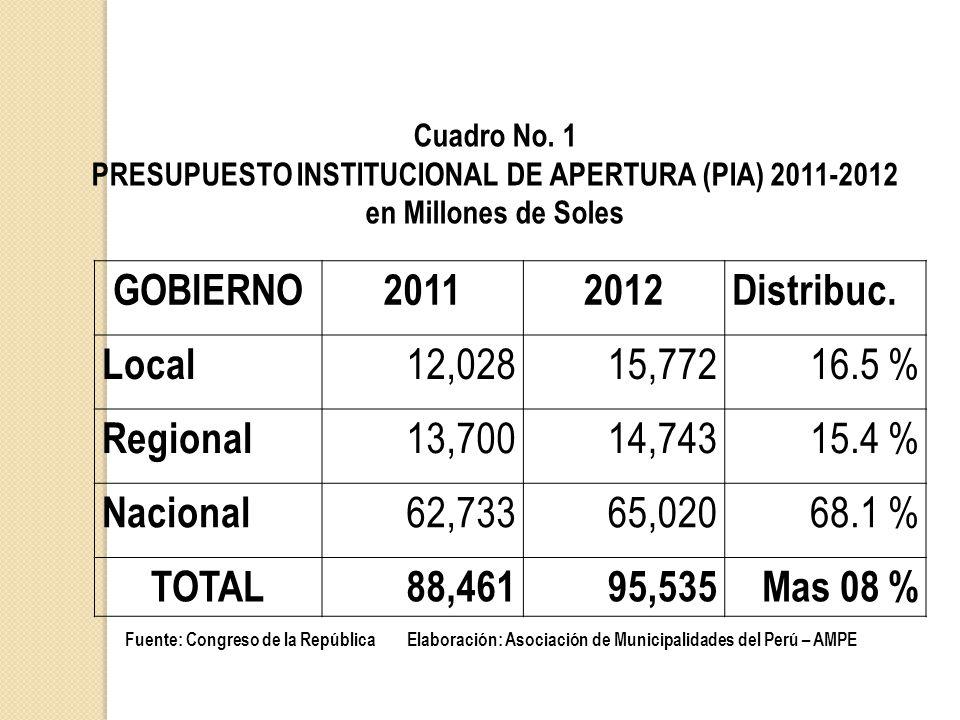 PRESUPUESTO INSTITUCIONAL DE APERTURA (PIA) 2011-2012