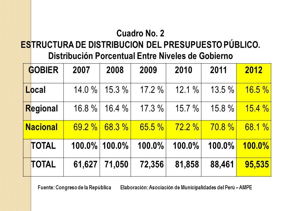ESTRUCTURA DE DISTRIBUCION DEL PRESUPUESTO PÚBLICO.