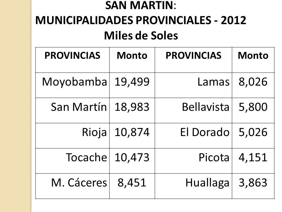 MUNICIPALIDADES PROVINCIALES - 2012