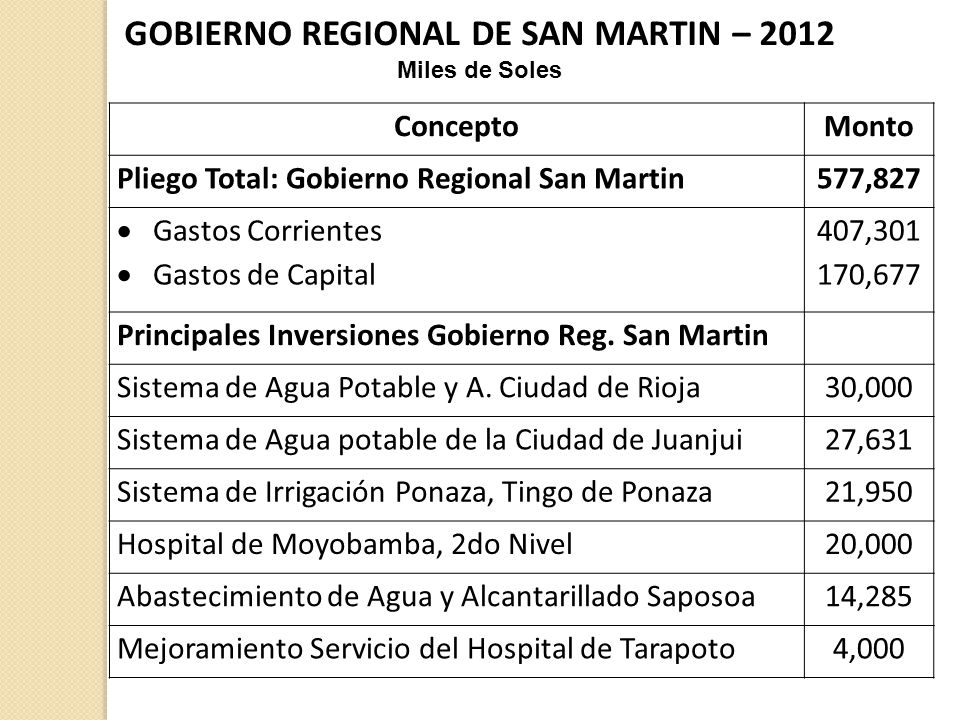 GOBIERNO REGIONAL DE SAN MARTIN – 2012