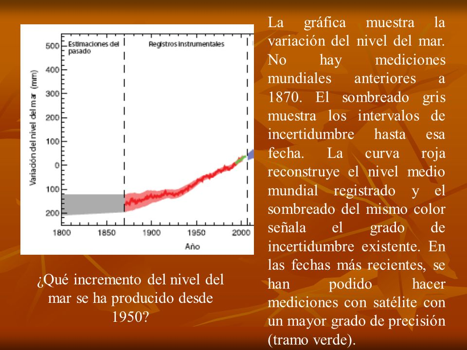 ¿Qué incremento del nivel del mar se ha producido desde 1950