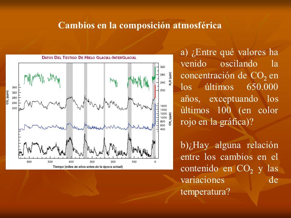 Cambios en la composición atmosférica