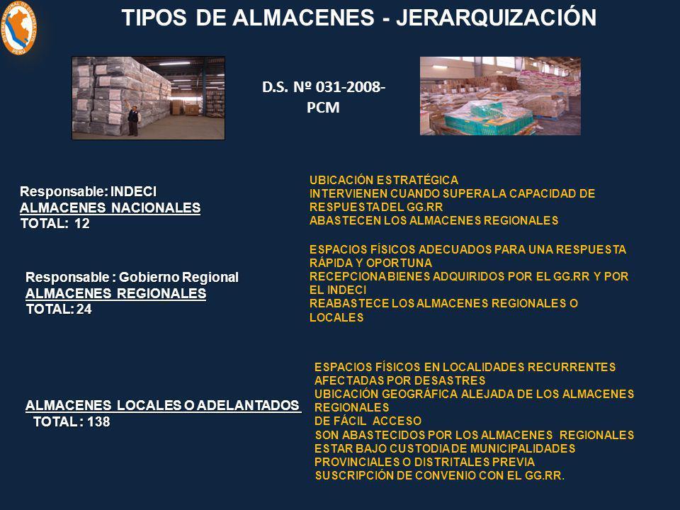 TIPOS DE ALMACENES - JERARQUIZACIÓN