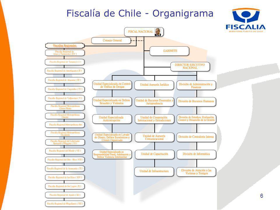 Fiscalía de Chile - Organigrama