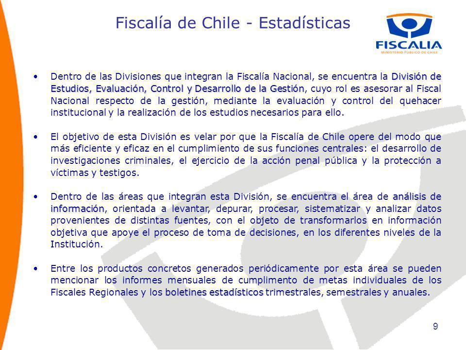 Fiscalía de Chile - Estadísticas