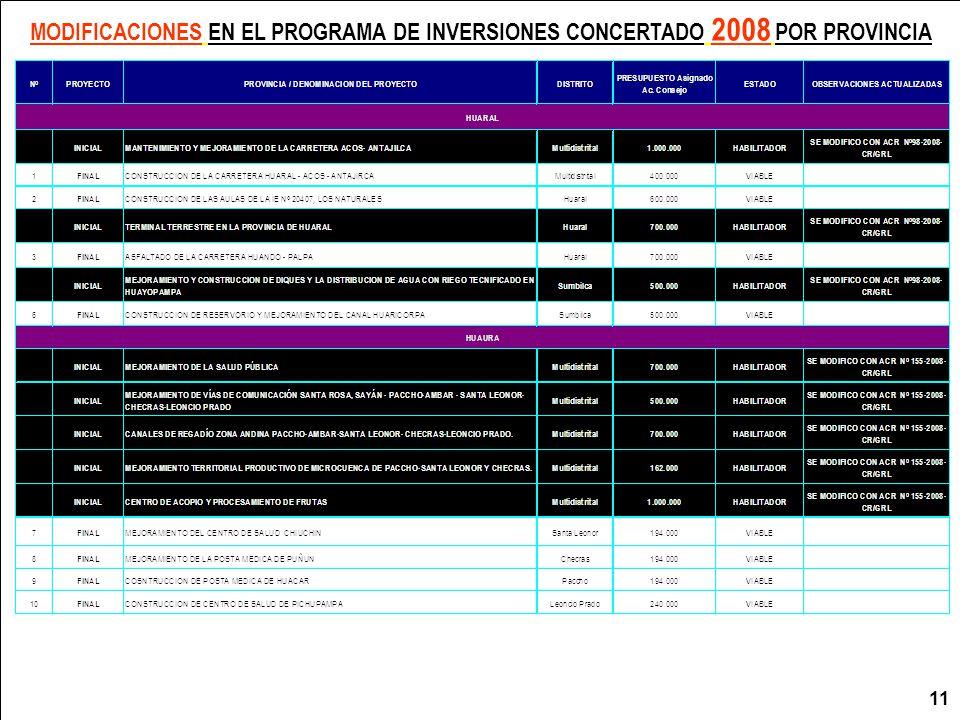 MODIFICACIONES EN EL PROGRAMA DE INVERSIONES CONCERTADO 2008 POR PROVINCIA
