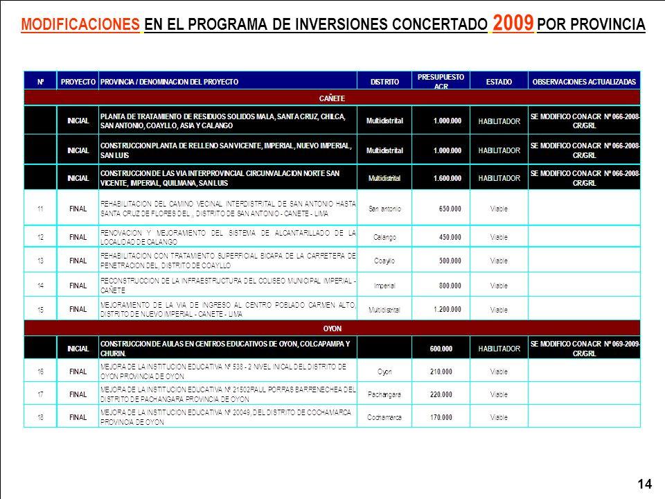 MODIFICACIONES EN EL PROGRAMA DE INVERSIONES CONCERTADO 2009 POR PROVINCIA